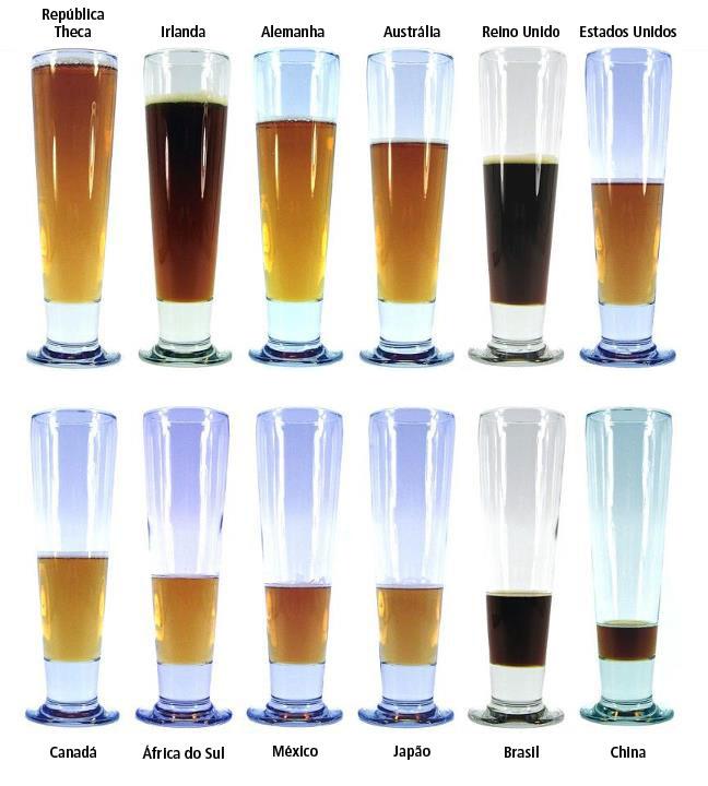 Ranking dos países que mais consomem cerveja