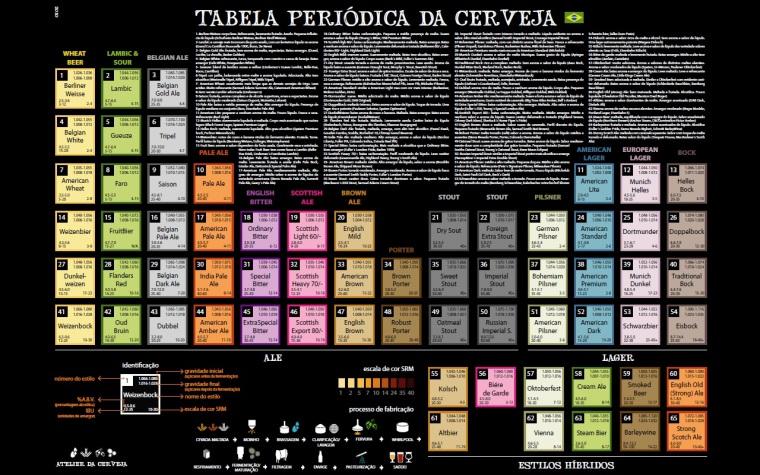 Para ver a imagem ampliada acesse o site: www.tabeladacerveja.com.br